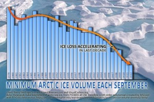 arctic-ice-minvol sept12